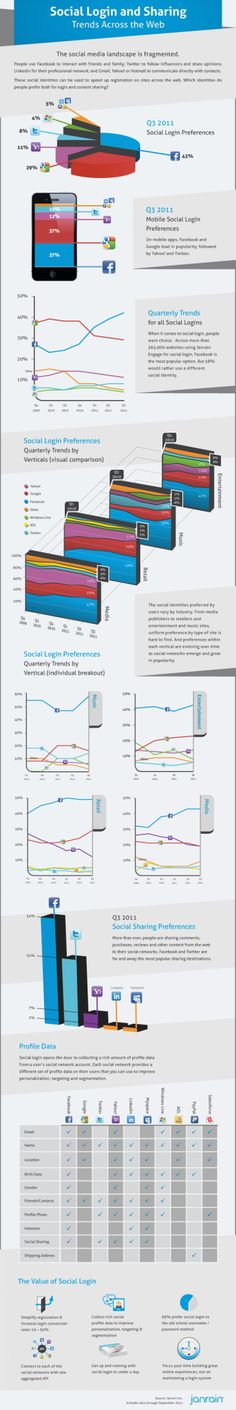Social Login and Sharing Trends Across the Web Infographic