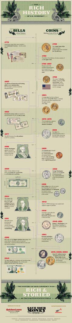 History of U.S. Money   Visual.ly