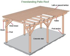 Lots of plans/instructions for free standing patio covers