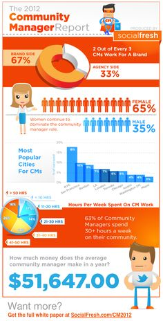 2012 Community Manager Report by Social Fresh. Includes infographic and white paper.