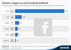 Infografik: Marken mögen es auf #Facebook bildhaft
