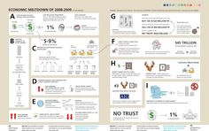 27 Visualizations and Infographics to Understand the Financial Crisis of 2008