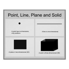 Geometry Math Poster: Point Line Plane and Solid