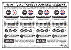 The-Periodic-Tables-4-New-Elements.png 1,323×935 pixels