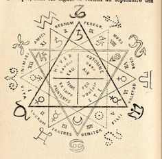 Planetary rulership and triplicities in the zodiac. Art Ancien, Magic Symbols, Occult Art, Book Of Shadows, Compass Tattoo, Sacred Geometry, Witchcraft, Alan Lee, Alchemy Art
