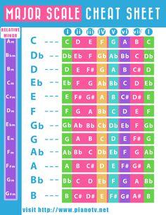 Music theory cheat sheet guitar chords 31 New Ideas Music Chords, Music Guitar, Guitar Chords, Piano Music, Sheet Music, Music Clock, Ukulele, Music Theory Piano, Music Theory Lessons