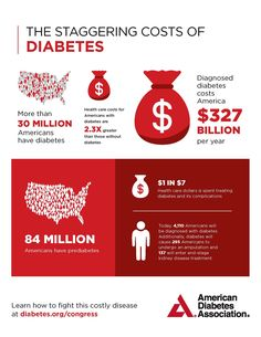 The cost of diabetes: american diabetes association® What Lowers Blood Sugar, High Blood Sugar Causes, Lower Blood Sugar Naturally, Blood Sugar Diet, How To Treat Diabetes, Type 1 Diabetes Cure, Sugar Diabetes, Diabetes Mellitus Treatment, Type 2 Diabetes Treatment