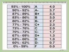 Calculate your Grade Point Average | Grade book template ...