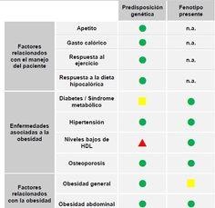 analisis-genetico-estilo-de-vida-2