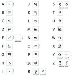 How to write your name in LOTR elvish! ;)