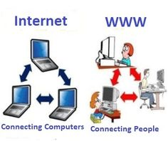 How Internet Works, Connection, It Works