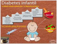Hoy vamos a ver en una infografía las principales características de la diabetes infantil o diabetes tipo 1. esperamos que os guste. http://www.cometelasopa.com/infografia-diabetes-infantil-o-diabetes-tipo-1/
