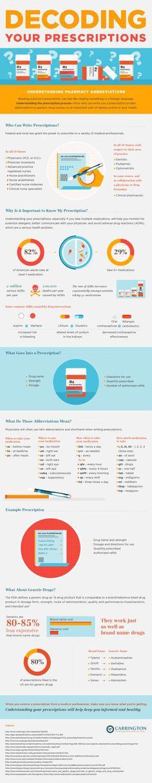 Guest Post - Infographic: Helping Nurses Decode Prescriptions for Patients — Not Nurse Ratched
