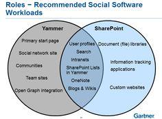 Workloads - Yammer vs SharePoint from Gartner