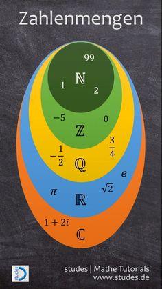 Zahlenmengen grafisch dargestellt: Natürliche Zahlen, ganze Zahlen, rationale Zahlen, reelle Zahlen & komplexe Zahlen | studes  #Mathe #Mathematik #Zahlen #Körper #Mengen #NatürlicheZahlen #ReelleZahlen #GanzeZahlen #RationaleZahlen #KomplexeZahlen