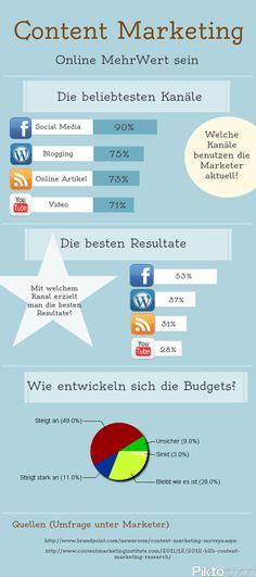 Content Marketing, Umfrage unter Marketers B2b Social Media Marketing, Content Marketing, Online Marketing, Infographics, Ads, Blog, Digital Media, Social Networks, Infographic