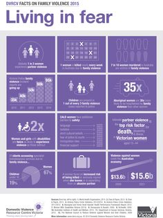 New infographic shows alarming statistics on domestic violence in Australia with one in three women experiencing partner violence.