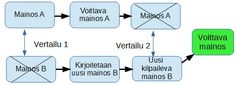 Mitä on A/B-testaus   Suomen Digimarkkinointi Oy