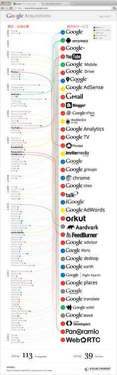 Google has acquired many company. For Example, DoubleClick and YouTube. This infographic represents the history of mergers and acquisitions by Google.