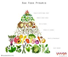 Live life and follow our trusty our #RawFood pyramid! #YkLove #HealthyHabits  #RawVegan