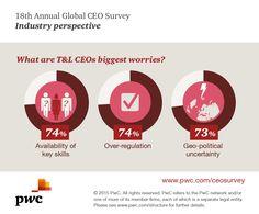 What are Transportation & Logistics CEOs biggest worries? What Is Transportation, No Worries, Politics