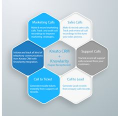 Benefits of Kreato CRM & Knowlarity Cloud Telephony Integratoin