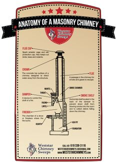 1000 images about chimney lining on pinterest rocket for Anatomy of a chimney