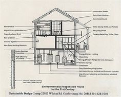 Sustainable Design Group's Earth Home Sketch