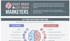Are you a Right-Brain-Marketer or Left-Brain-Marketer ? Check it out here! | Cakap Niaga - Google+