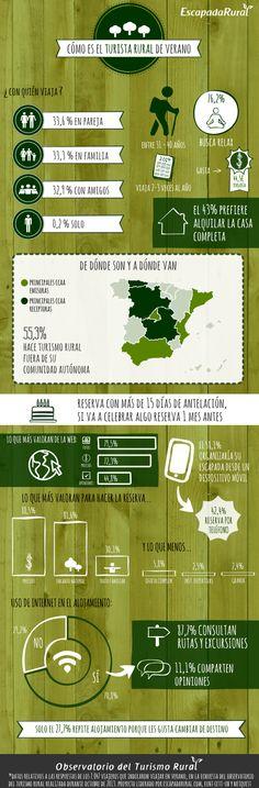 Anatomía del usuario de turismo rural en verano
