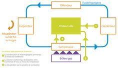 PAC aérothermique à absorption gaz (résidentiel) | GrDF Cegibat
