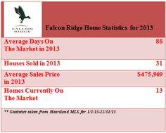 Falcon Ridge Lenexa, KS Home Statitcs for 2013