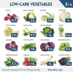 What to eat on keto diet!Complete Keto Diet Plan perfect for beginners! This is the perfect place to start if you are learning about keto diet plans or low carb diets. Ketogenic Diet Food List, Keto Food List, Ketosis Diet, Low Carb Diet, Food Lists, Paleo Diet Plan, Keto Diet Vegetables, Diet Recipes, Low Carb Fruits