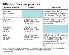 The hard truth about GST |   COMMENT - By BOB KEE<br>FOR goods and services tax (GST)-registered businesses who have monthly filing obligations, they would have filed their August 2016 GST return last month and this would have been their 17th GST return since Malaysia introduced this consumption tax on 1 April 2015.
