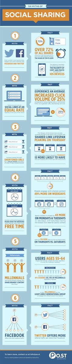 Six myths of social sharing - #SocialMedia #SocialNetworks #Infographic