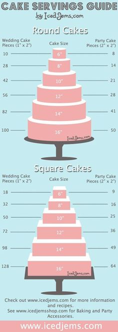 Beräkna tårta.
