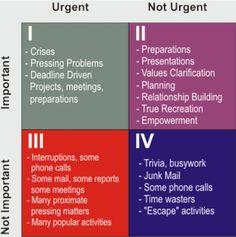 Eisenhower's Urgent and Important