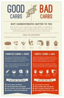 Confused Day Tuesday: Simple Vs. Complex Carbohydrates - The Candid RD