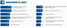 Was Abonnenten, Fans, Follower zum Kauf animiert - Konsumentenverhalten im Zusammenhang mit E-Mails, Facebook und Twitter - Contentmanager.d...  http://www.contentmanager.de/magazin/was_abonnenten_fans_follower_zum_kauf_animiert.html