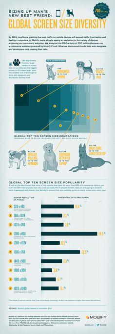Resoluções de tela mais comuns, infográficos e cachorros