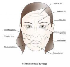 Les rides et les marques de votre visage révèlent des secrets sur votre santé