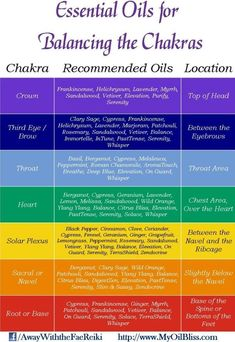 Essential Oils for balancing the Chakras. balancedwomensblog.com