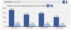 Social Media Stat of the Week: 78% of U.S. Facebook users are mobile. via @TechCrunch @Jay Baer #socialpros