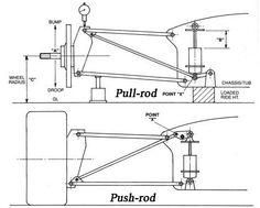 'Push rod' vs 'Pull rod' - al día Go Kart Kits, Mini Motorbike, Homemade Go Kart, Kids Wagon, Go Kart Plans, Tube Chassis, Reverse Trike, Automotive Engineering, Drift Trike