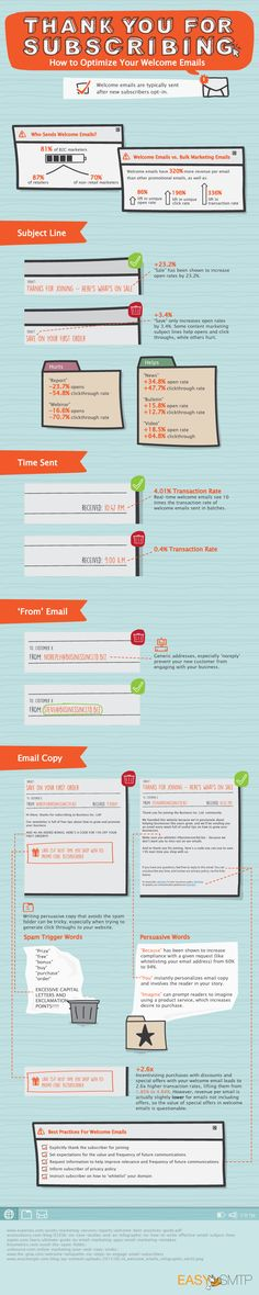 How to Optimize Your Welcome Emails   #infographic via @HubSpot