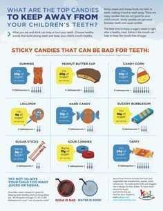 3/6 - good and bad foods for oral health for kids inforgraphic - Google Search