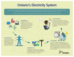 OntarioElectricitySystem_Page_1