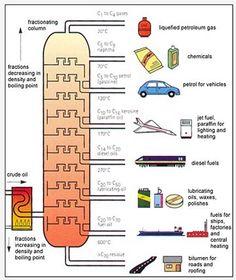 math worksheet : fractional distillation graph uses for the different types  : Fractional Distillation Worksheet