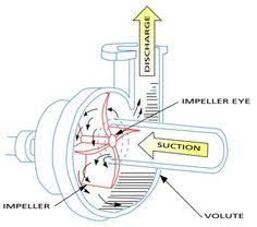 Classification of pump