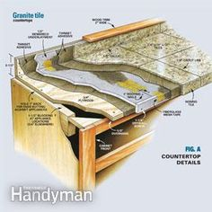 How to Install Granite Countertops (Kitchen Tile) - Step by Step: The Family Handyman